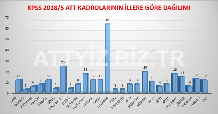 ATT Kadrolarının İllere Göre Dağılımları (KPSS 2018/5)