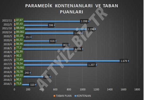 KPSS Paramedik Kadroları ve Taban Puanları (Yıllara Göre Dağılım)