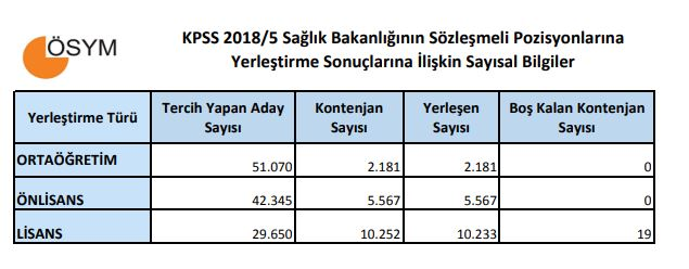 KPSS 2018/5 Yerleştirme Sonuçlarına İlişkin Sayısal Bilgiler