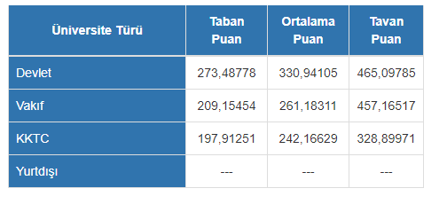 Paramedik (İlk ve Acil Yardım) Bölümü Tercih ve Yerleşme İstatistikleri