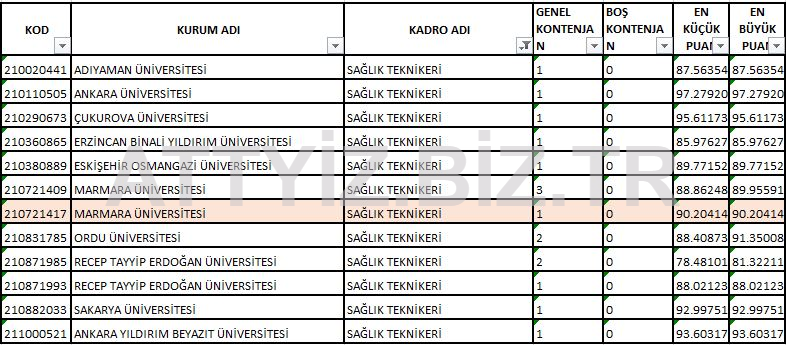 KPSS 2018/1 Sağlık Personeli Taban Puanları