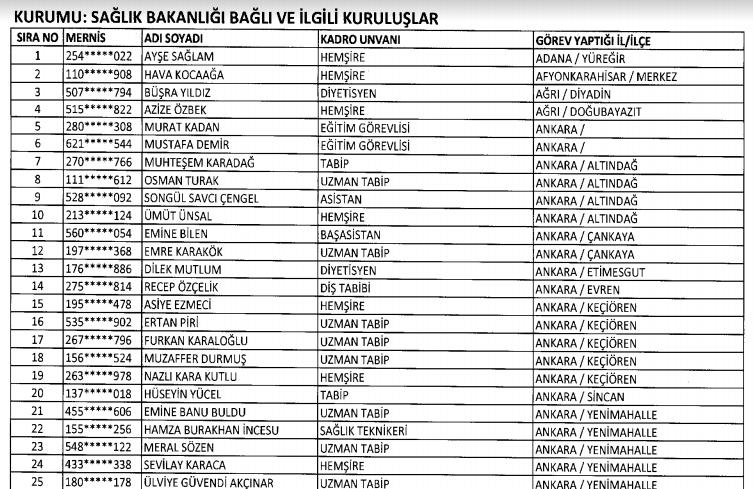 695 sayılı KHK ile ihraç edilen Sağlık Personellerinin Listesi