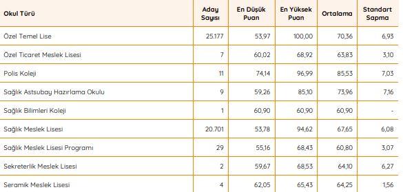 2018 KPSS Sağlık Meslek Lisesi Puan Ortalamaları (KPSSP94)
