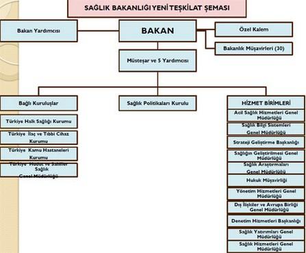 Sağlık Bakanlığı yeni teşkilat yapısı şeması