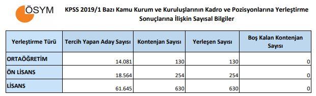 KPSS 2019/1 Sağlık Personeli Taban Puanları