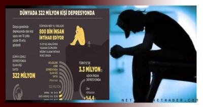 Dünyada 322 milyon kişi ruhsal bozukluk deprasyonu yaşıyor!