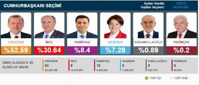 Seçim Sonuçları