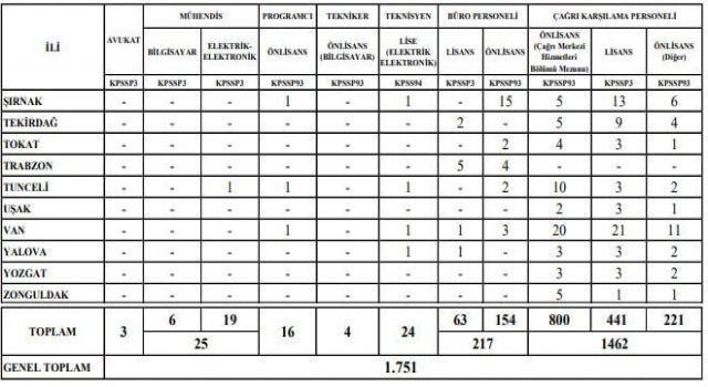 112 Acil Çağrı Merkezlerine 1462 Personel Alımı Yapılacak