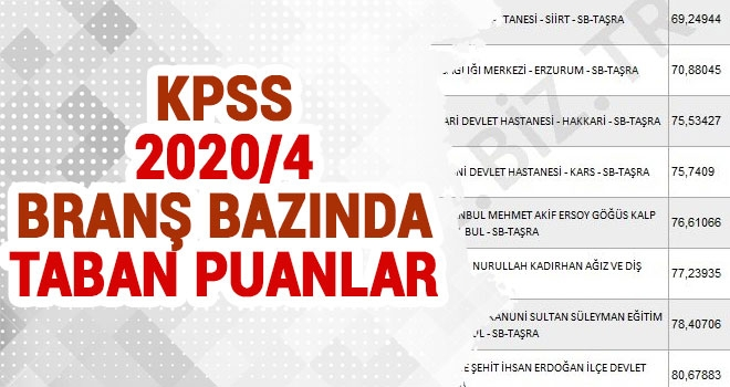 KPSS 2020/4 Branş Bazında Taban Puanlar (Önlisans)