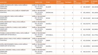 KPSS 2020/14 Acil Tıp Teknisyeni (ATT) En Düşük ve En Yüksek Puanlar