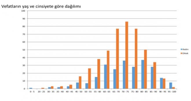 Türkiye'nin Koronavirüs Tablosu:İl İ Dağılım,Yaş ve Cinsiyet Dağılımı