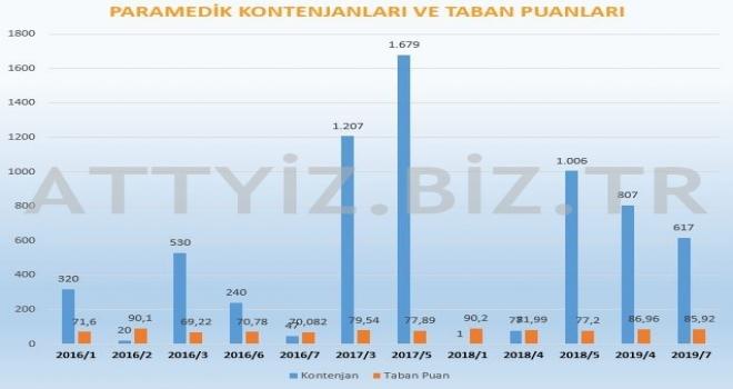 KPSS Paramedik (AABT) Kontenjanları ve Taban Puanları (Yıllara Göre Dağılım)